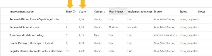 Centre-Microsoft-Secure-Score-Office-365-Improvement-Actions
