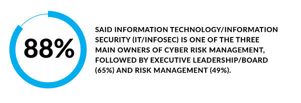 88% said information technology/information security is one of the three main owners of cyber risk management