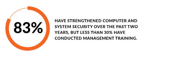 83% have strengthened computer and system security over the past two years, but less than 30% have conducted management training