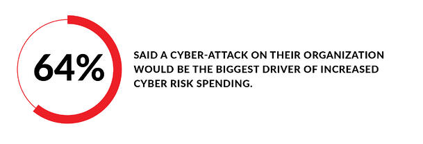 64% said a cyber-attack on their organization would be the biggest driver of incerased cyber risk spending