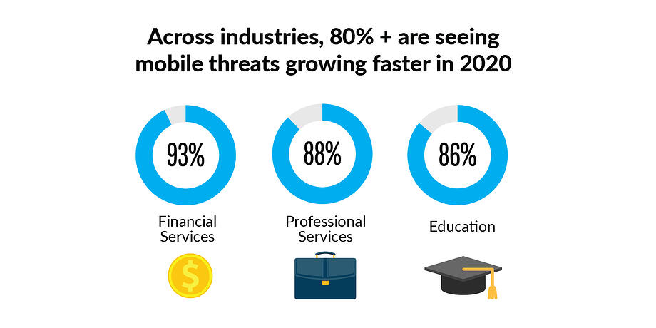 Across industries, 80%+ are seeing mobile threats growing faster in 2020