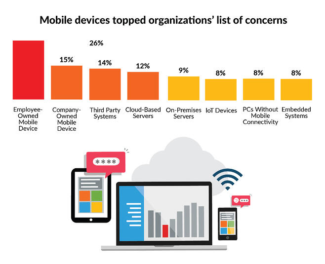 Mobile devices toped organizations' list of concerns