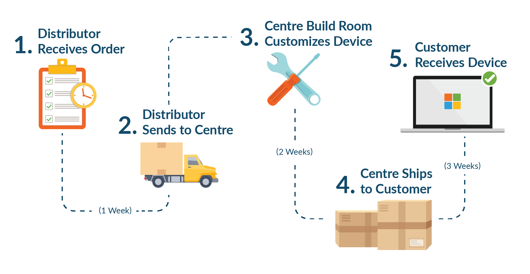 AutoPilot_traditional-delivery_blog_graphic