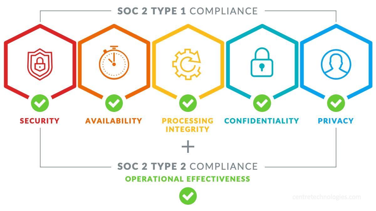 SOC 2 Type 2 Audit Model and Criteria