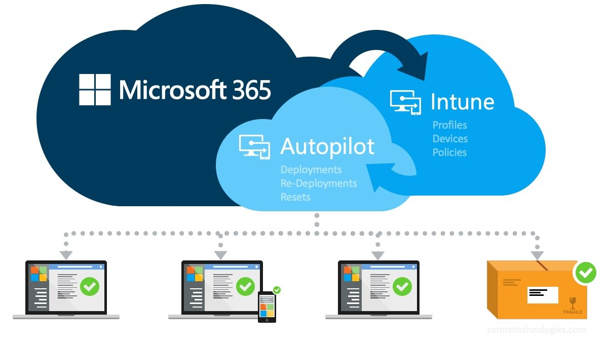 Microsoft 365 Intune and Autopilot automated device deployment for workstations