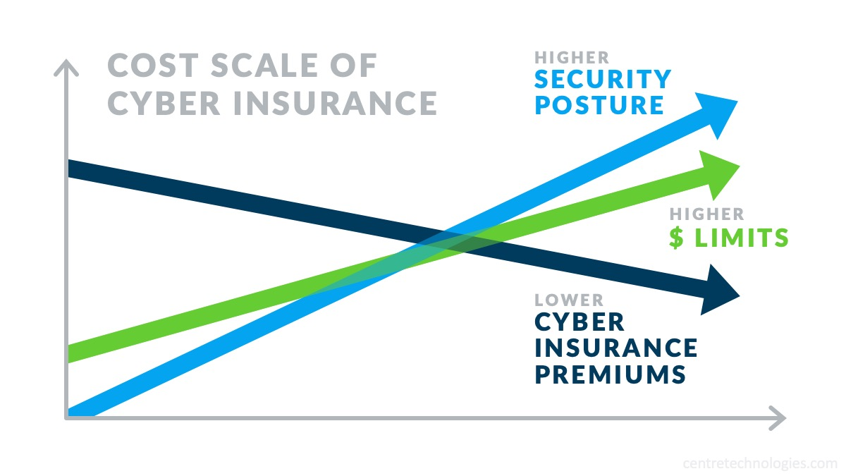 Cost scale of Cyber Insurance