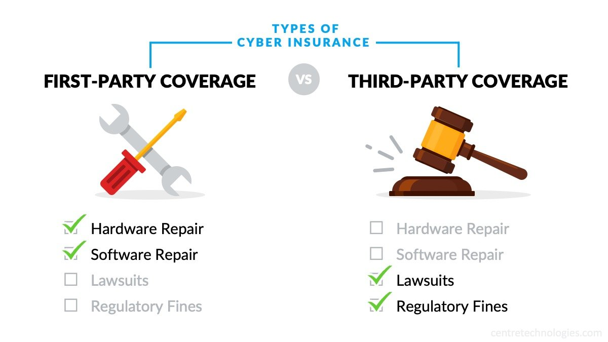 Types of Cyber Insurance Policies comparing First-Party vs. Third-Party Coverage