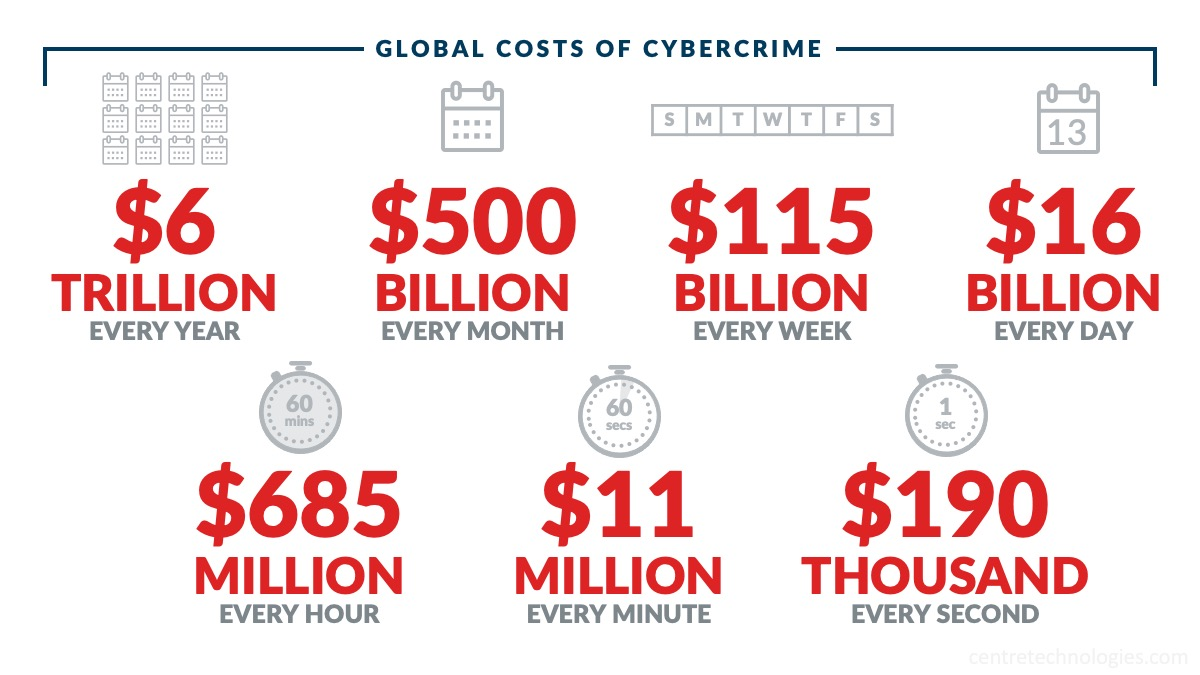 Centre-Blog-Cyber-Insurance-Premiums-Cybercrime-Costs