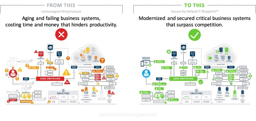 Before and after showing how IT innovation that supports customer success and business growth