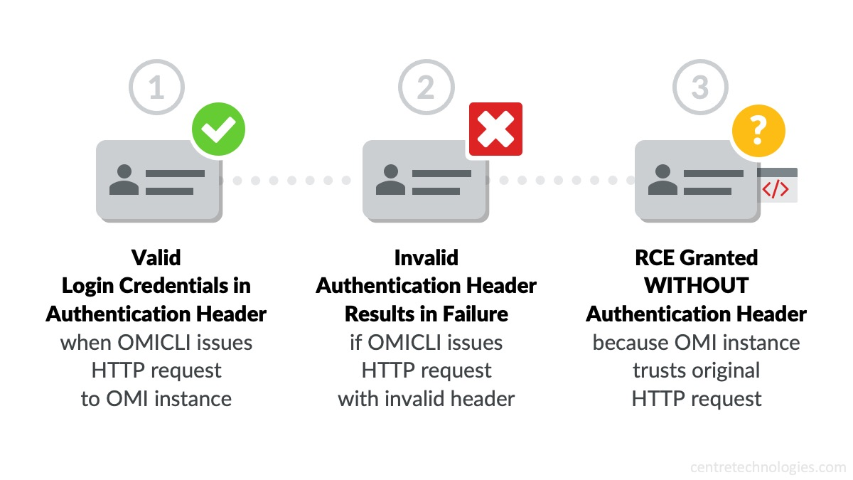 Microsoft Azure Vulnerability OMIGOD RCE