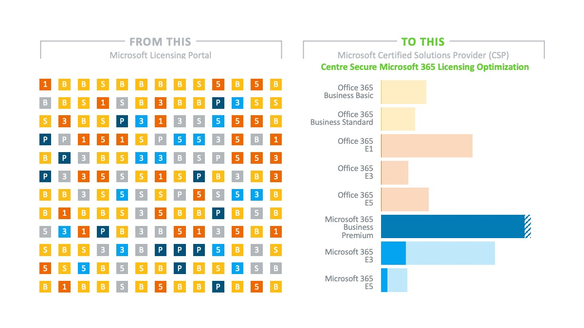 Difference between purchasing Microsoft 365 Licensing Direct vs. with Certified Solutions Provider (CSP)