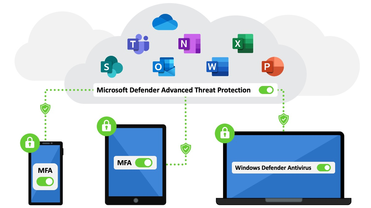 Security Features of Microsoft 365 Cloud Services, including Multi-Factor Authentication (MFA), Windows Defender Anti-Virus and Microsoft Defender Advanced Threat Detection
