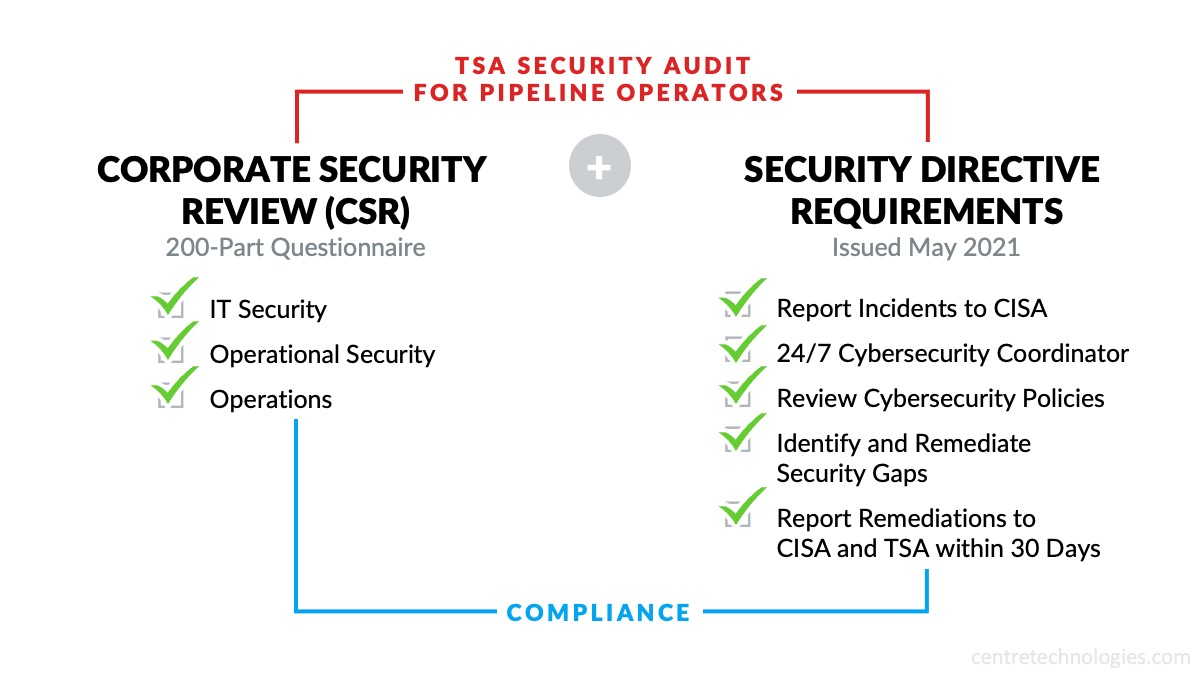 TSA Security Audit Requirements for Pipeline Operators