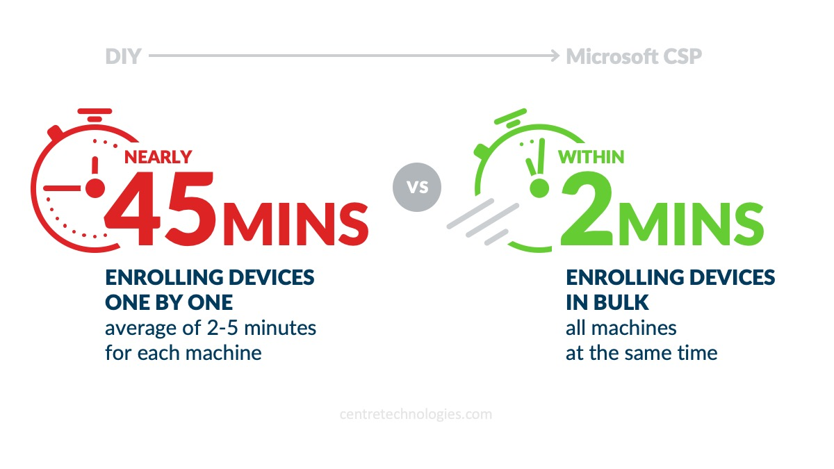 Centre-Blog-Windows-11-autopilot-device-enrollment-comparison