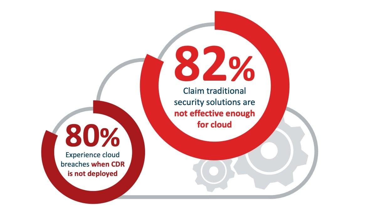 Disadvantages-Cloud-Computing-Cloud-Security-Breaches-Statistics