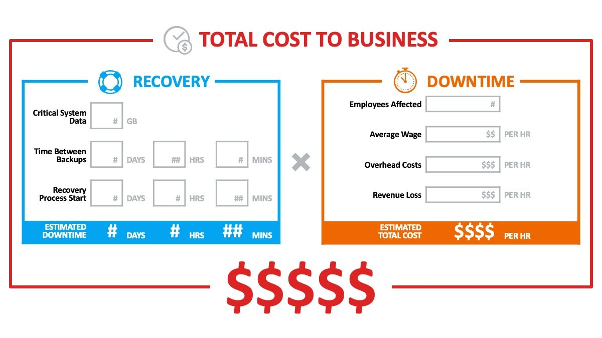 Equation for calculating Total Cost to Business in terms of Recovery Time Objective (RTO)