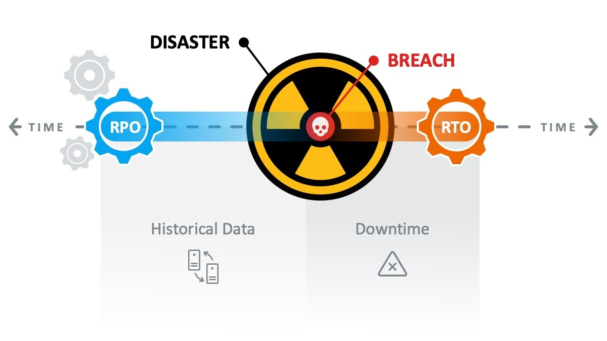 Disaster Recovery Timeline showing RPO (historical data) vs. RTO (downtime to operational)