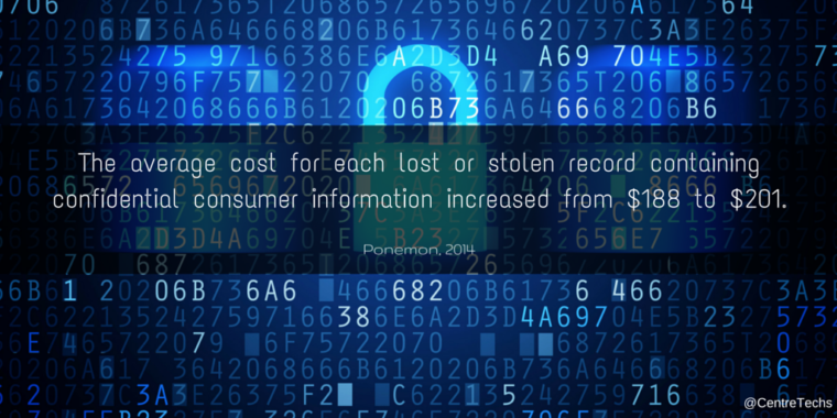 The average cost for each lost or stolen record containing confidential consumer information increased from $188 to $201