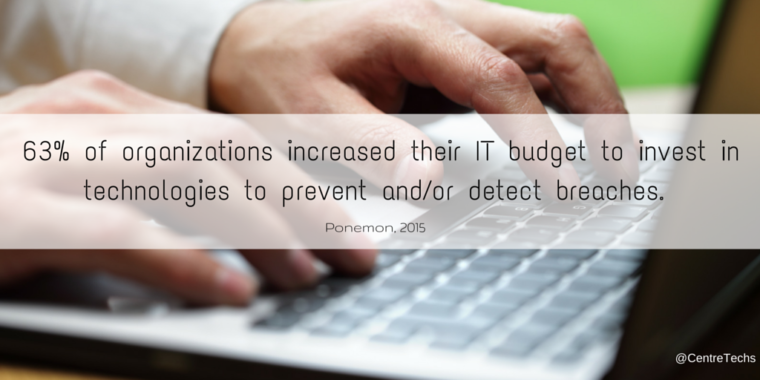 63% of organizations increased their IT budget to invest in technologies to prevent and/or detect breaches