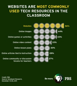pbs graphic- technology tools in the classroom