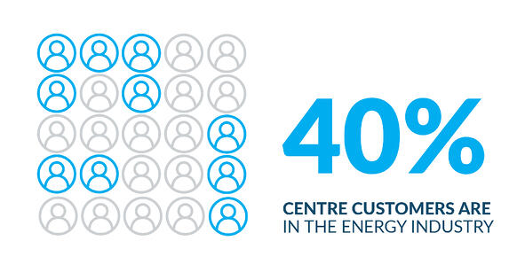 40% of Centre customers are in the Energy industry