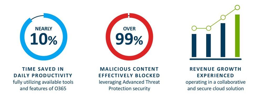 centre-secure-365-stats
