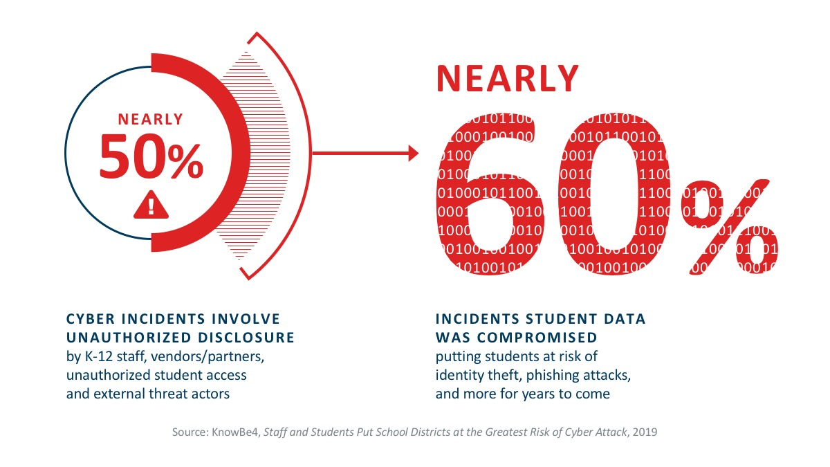 Statistic on Security in Education