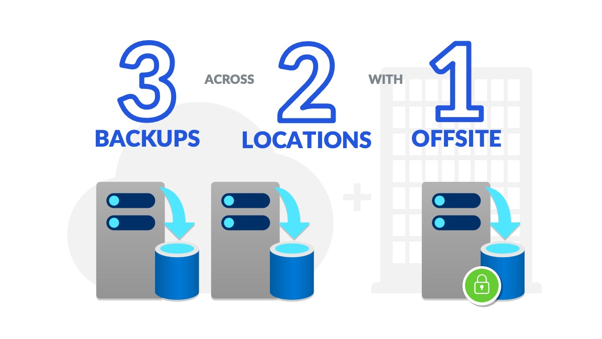 Azure Backup 3-2-1 Model Best Practice